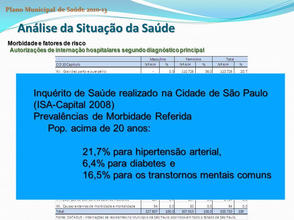 Análise da Situação da Saúde Morbidade e fatores de risco Autorizações de internação hospitalares segundo diagnóstico principal Inquérito de Saúde realizado na Cidade de São Paulo (ISA-Capital 2008) Prevalências de Morbidade Referida Pop.