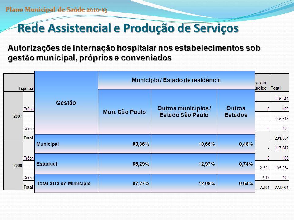 Autorizações de internação hospitalar nos estabelecimentos sob gestão municipal, próprios e conveniados Rede Assistencial e Produção de Serviços Gestão Município / Estado de residência Mun.
