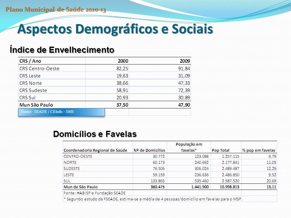 Aspectos Demográficos e Sociais População em situação de rua Censo (2003-FIPE/SMADS) contagem de pessoas em situação de rua: 10.399 pessoas - 29 distritos pesquisados 40,5% pernoitavam nas ruas 59,5% albergados Região Central da Cidade República (17,8%) Pari (14,0%) Santa Cecília (13,3%) Sé (12,7%) Plano Municipal de Saúde 2010-13