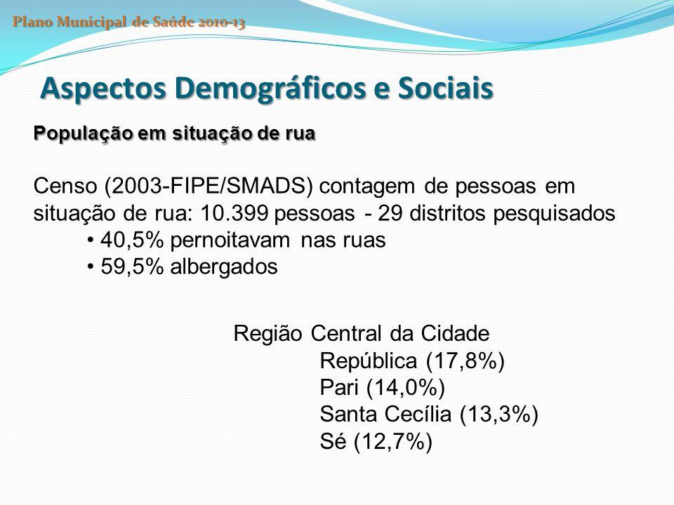 Aspectos Demográficos e Sociais Planos de Saúde X População exclusivamente SUS O percentual de população que não possuía Plano de Saúde (55,6%), distribuição desigual pelas regiões: 44,4% na CRS Centro-Oeste 62,5% na Leste 55,41% na Norte 50,5% na Sudeste 59,3% na Sul Estimativa CEInfo 2010 Plano Municipal de Saúde 2010-13