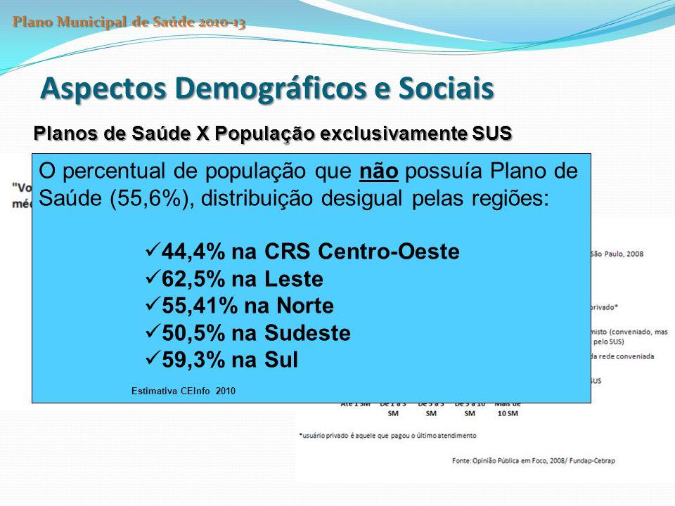 Aspectos Demográficos e Sociais Planos de Saúde X População exclusivamente SUS O percentual de população que não possuía Plano de Saúde (55,6%), distr