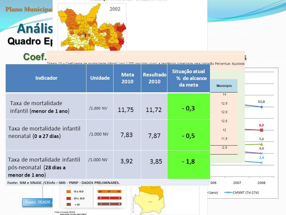 Análise da Situação da Saúde Quadro Epidemiológico Coef. de Mortalidade Infantil e seus componentes Fonte: SEADE / CEInfo - SMS Tabela 10 – Coeficient