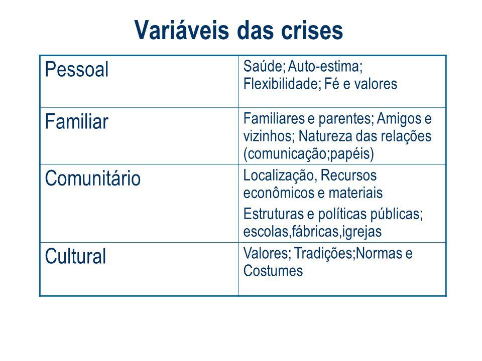 Claudia Bruscagin Variáveis das crises Pessoal Saúde; Auto-estima; Flexibilidade; Fé e valores Familiar Familiares e parentes; Amigos e vizinhos; Natu