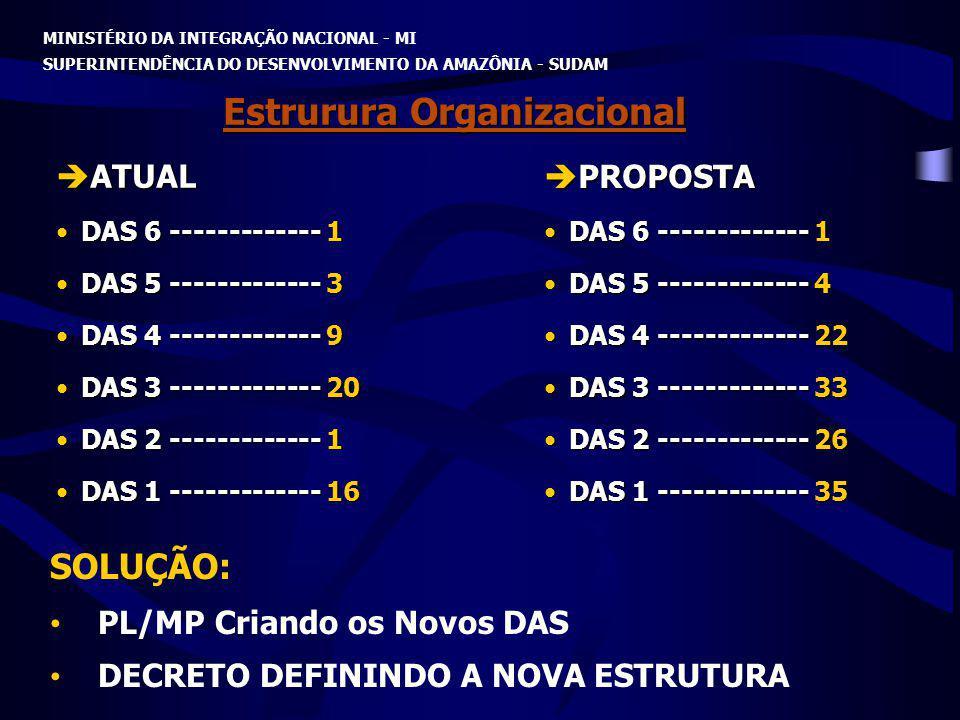 MINISTÉRIO DA INTEGRAÇÃO NACIONAL - MI SUPERINTENDÊNCIA DO DESENVOLVIMENTO DA AMAZÔNIA - SUDAM Estrurura Organizacional PROPOSTA PROPOSTA DAS 6 ------
