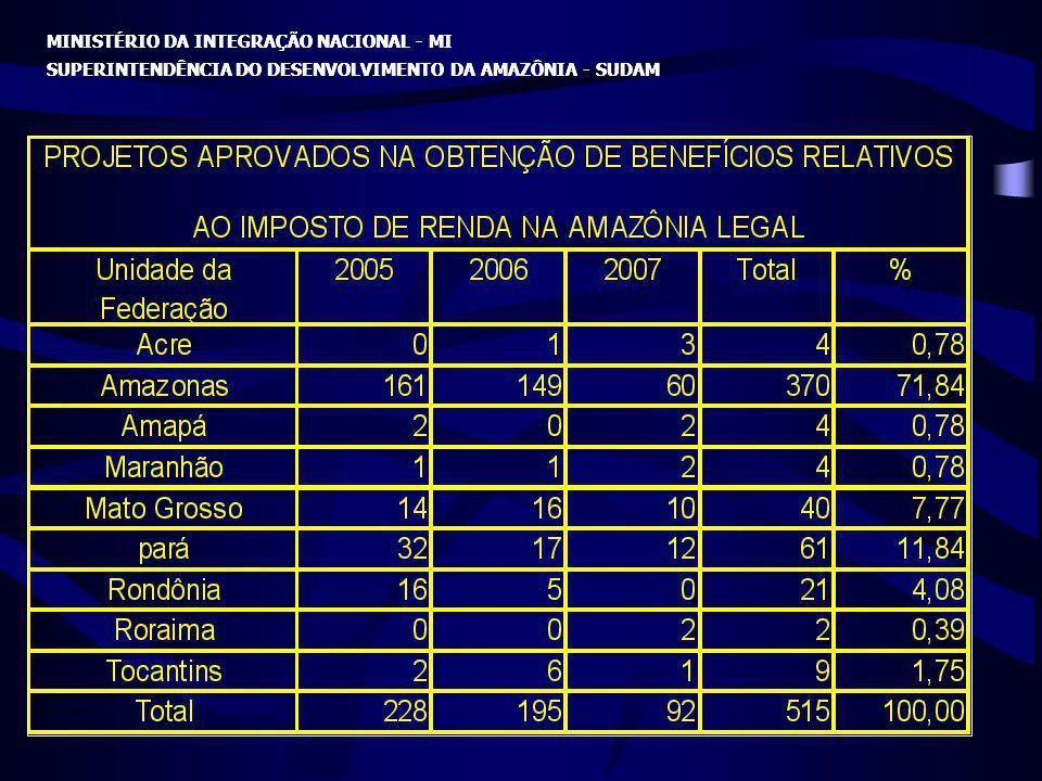 MINISTÉRIO DA INTEGRAÇÃO NACIONAL - MI SUPERINTENDÊNCIA DO DESENVOLVIMENTO DA AMAZÔNIA - SUDAM MINISTÉRIO DA INTEGRAÇÃO NACIONAL - MI SUPERINTENDÊNCIA