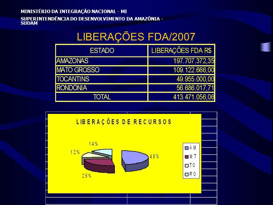 LIBERAÇÕES FDA/2007 MINISTÉRIO DA INTEGRAÇÃO NACIONAL - MI SUPERINTENDÊNCIA DO DESENVOLVIMENTO DA AMAZÔNIA - SUDAM