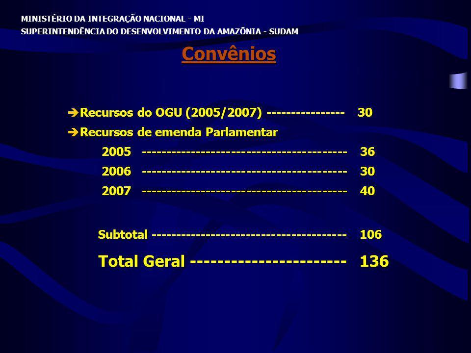 MINISTÉRIO DA INTEGRAÇÃO NACIONAL - MI SUPERINTENDÊNCIA DO DESENVOLVIMENTO DA AMAZÔNIA - SUDAM Convênios Recursos do OGU (2005/2007) ----------------