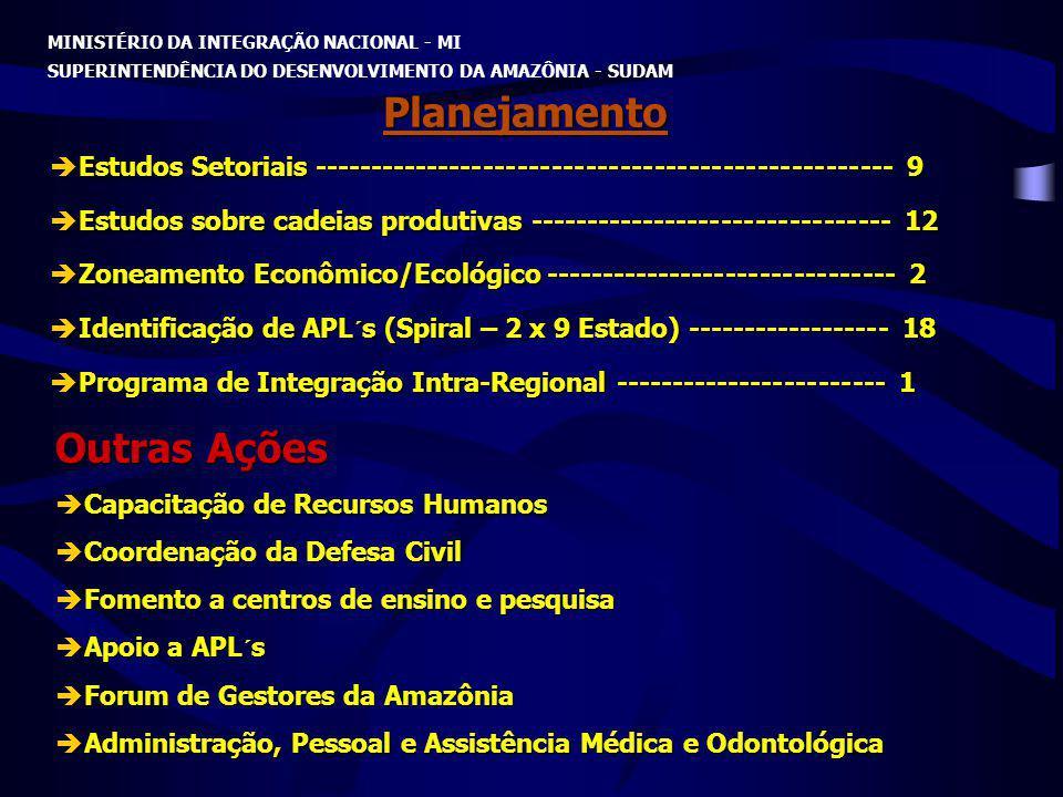 MINISTÉRIO DA INTEGRAÇÃO NACIONAL - MI SUPERINTENDÊNCIA DO DESENVOLVIMENTO DA AMAZÔNIA - SUDAM Planejamento Estudos Setoriais ------------------------