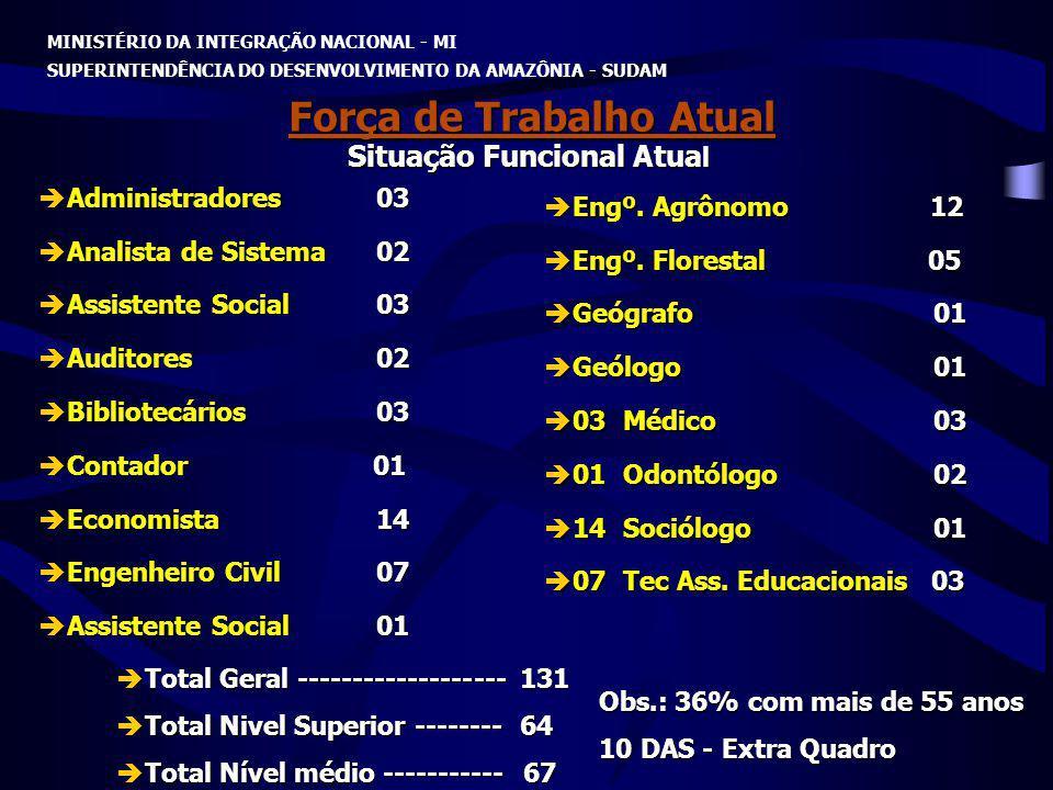 MINISTÉRIO DA INTEGRAÇÃO NACIONAL - MI SUPERINTENDÊNCIA DO DESENVOLVIMENTO DA AMAZÔNIA - SUDAM Força de Trabalho Atual Administradores 03 Administrado