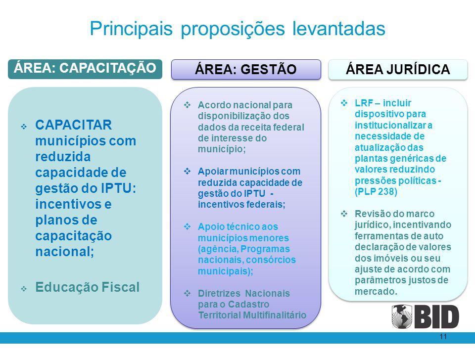 Principais proposições levantadas 11 LRF – incluir dispositivo para institucionalizar a necessidade de atualização das plantas genéricas de valores re