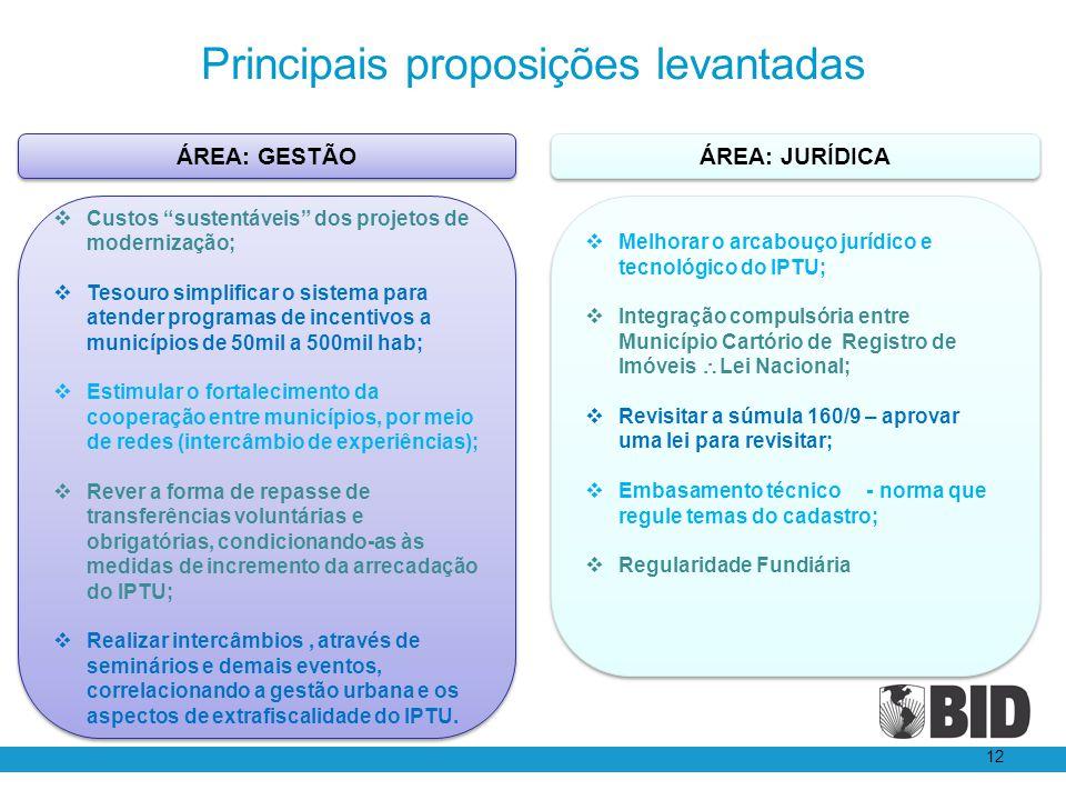 Principais proposições levantadas 12 Melhorar o arcabouço jurídico e tecnológico do IPTU; Integração compulsória entre Município Cartório de Registro