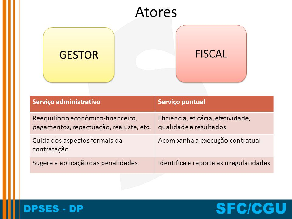 DPSES - DP SFC/CGU Atores GESTOR FISCAL Serviço administrativoServiço pontual Reequilíbrio econômico-financeiro, pagamentos, repactuação, reajuste, et