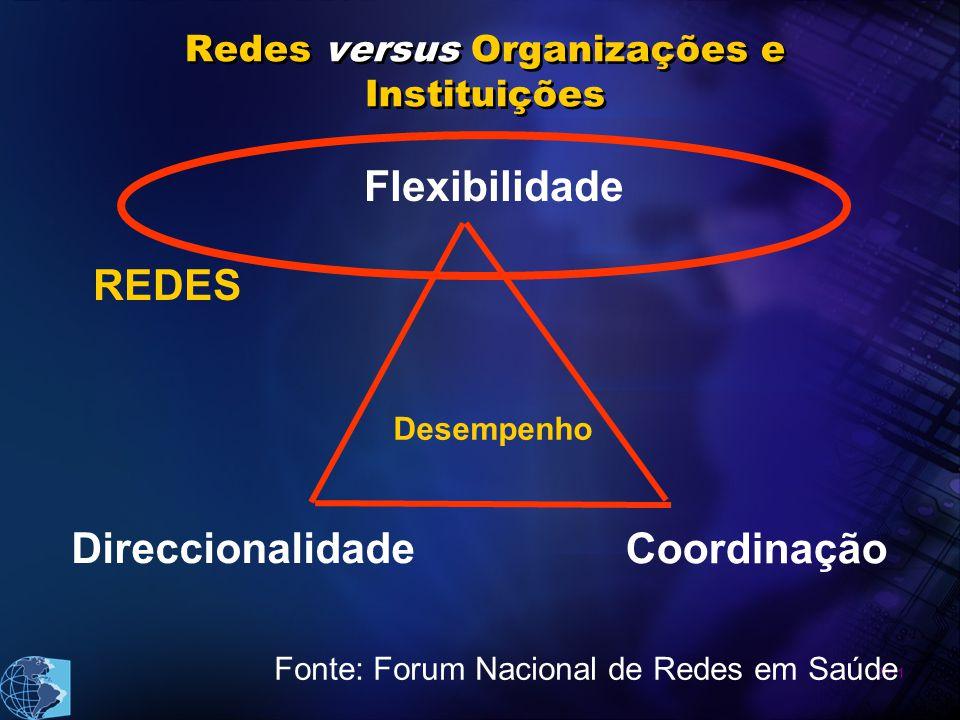 2011 Redes versus Organizações e Instituições Flexibilidade Coordinação Direccionalidade Desempenho REDES Fonte: Forum Nacional de Redes em Saúde