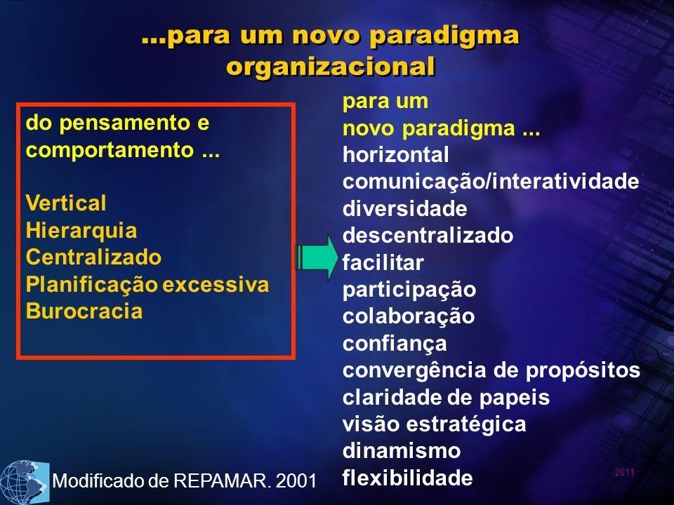 2011 …para um novo paradigma organizacional do pensamento e comportamento... Vertical Hierarquia Centralizado Planificação excessiva Burocracia para u
