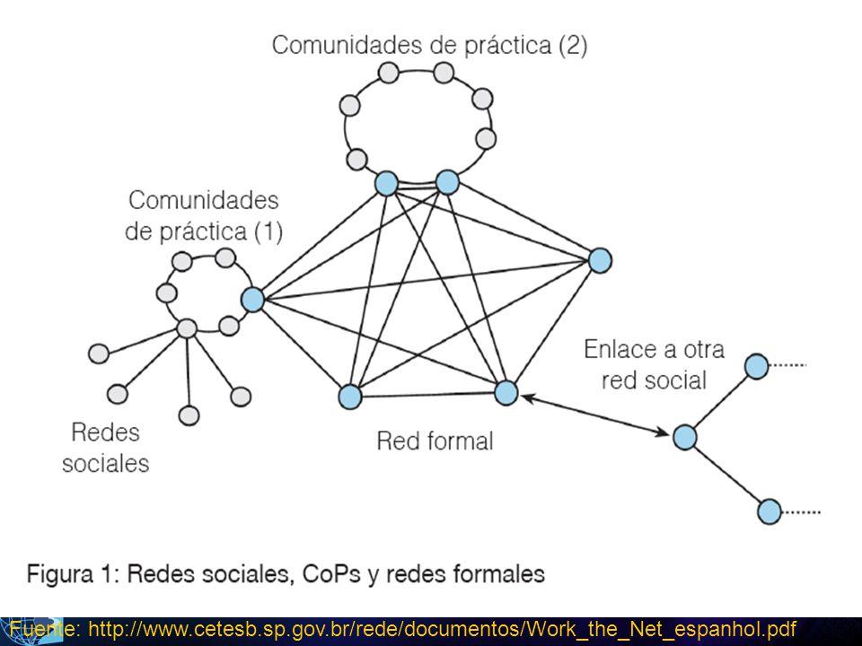 2011 Fuente: http://www.cetesb.sp.gov.br/rede/documentos/Work_the_Net_espanhol.pdf