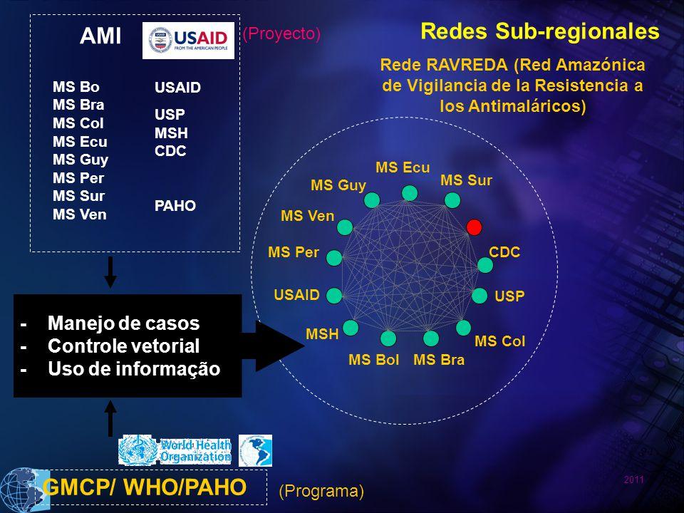 2011 AMI GMCP/ WHO/PAHO MS Bo MS Bra MS Col MS Ecu MS Guy MS Per MS Sur MS Ven USAID USP MSH CDC PAHO - Manejo de casos - Controle vetorial - Uso de informação Rede RAVREDA (Red Amazónica de Vigilancia de la Resistencia a los Antimaláricos) (Programa) (Proyecto) MS Bra MS Ven CDC MS Bol MS Guy MS Sur MSH USAID USP MS Per MS Ecu MS Col Redes Sub-regionales