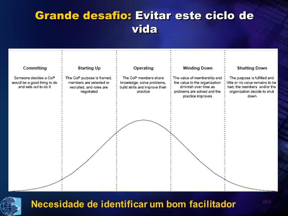 Grande desafio: Evitar este ciclo de vida Necesidade de identificar um bom facilitador
