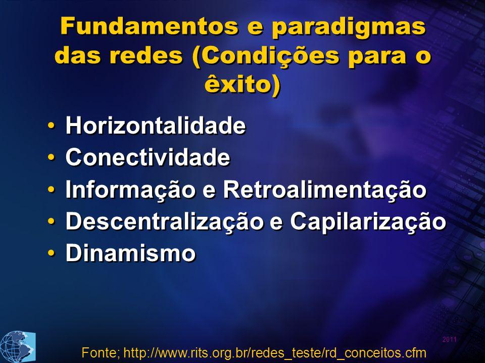 2011 Fundamentos e paradigmas das redes (Condições para o êxito) Horizontalidade Conectividade Informação e Retroalimentação Descentralização e Capila