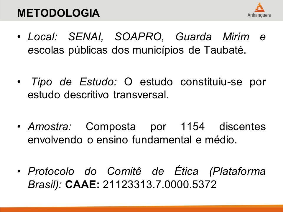 METODOLOGIA Local: SENAI, SOAPRO, Guarda Mirim e escolas públicas dos municípios de Taubaté. Tipo de Estudo: O estudo constituiu-se por estudo descrit