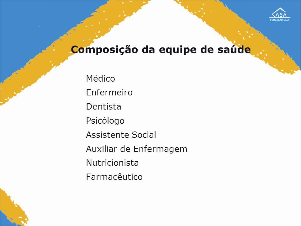 Composição da equipe de saúde Médico Enfermeiro Dentista Psicólogo Assistente Social Auxiliar de Enfermagem Nutricionista Farmacêutico