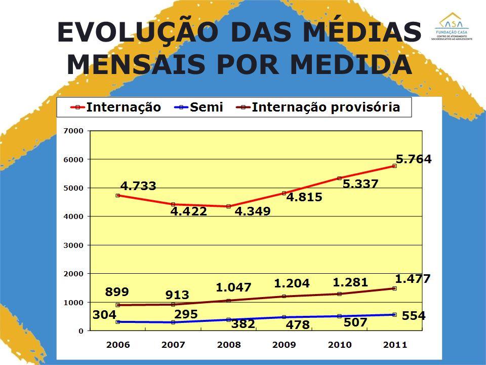 10 REINCIDÊNCIA Obs: dados de 2011 relativos ao primeiro semestre