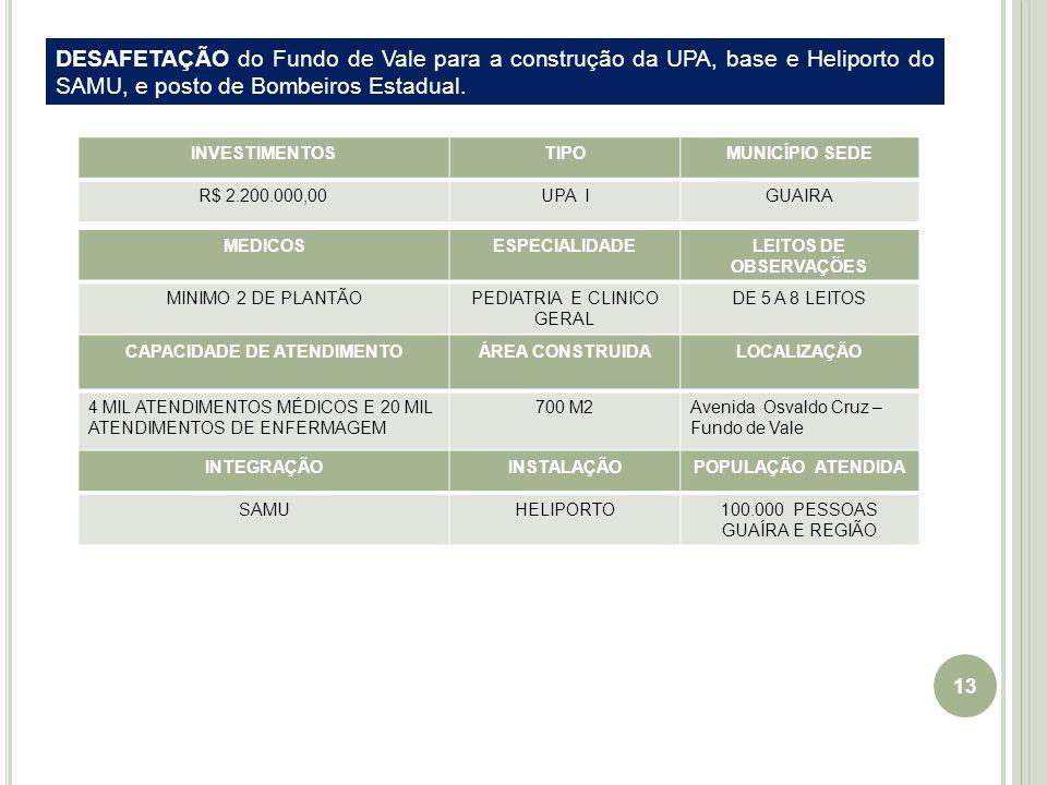 13 INVESTIMENTOSTIPOMUNICÍPIO SEDE R$ 2.200.000,00UPA IGUAIRA CAPACIDADE DE ATENDIMENTOÁREA CONSTRUIDALOCALIZAÇÃO 4 MIL ATENDIMENTOS MÉDICOS E 20 MIL ATENDIMENTOS DE ENFERMAGEM 700 M2Avenida Osvaldo Cruz – Fundo de Vale MEDICOSESPECIALIDADELEITOS DE OBSERVAÇÕES MINIMO 2 DE PLANTÃOPEDIATRIA E CLINICO GERAL DE 5 A 8 LEITOS INTEGRAÇÃOINSTALAÇÃOPOPULAÇÃO ATENDIDA SAMUHELIPORTO100.000 PESSOAS GUAÍRA E REGIÃO DESAFETAÇÃO do Fundo de Vale para a construção da UPA, base e Heliporto do SAMU, e posto de Bombeiros Estadual.
