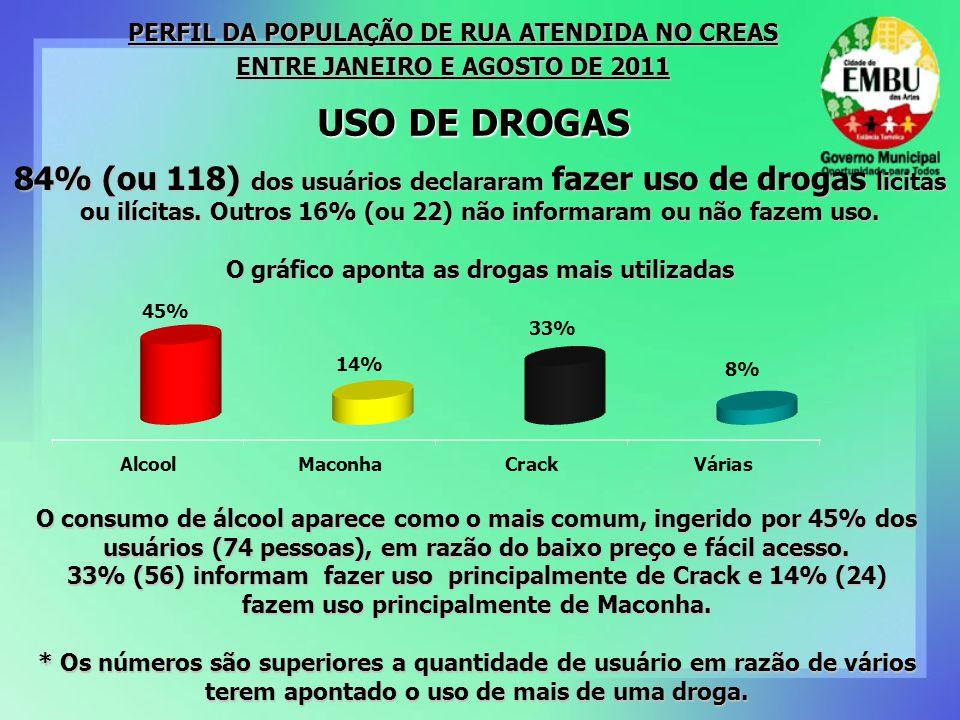 84% (ou 118) dos usuários declararam fazer uso de drogas licitas ou ilícitas. Outros 16% (ou 22) não informaram ou não fazem uso. O gráfico aponta as