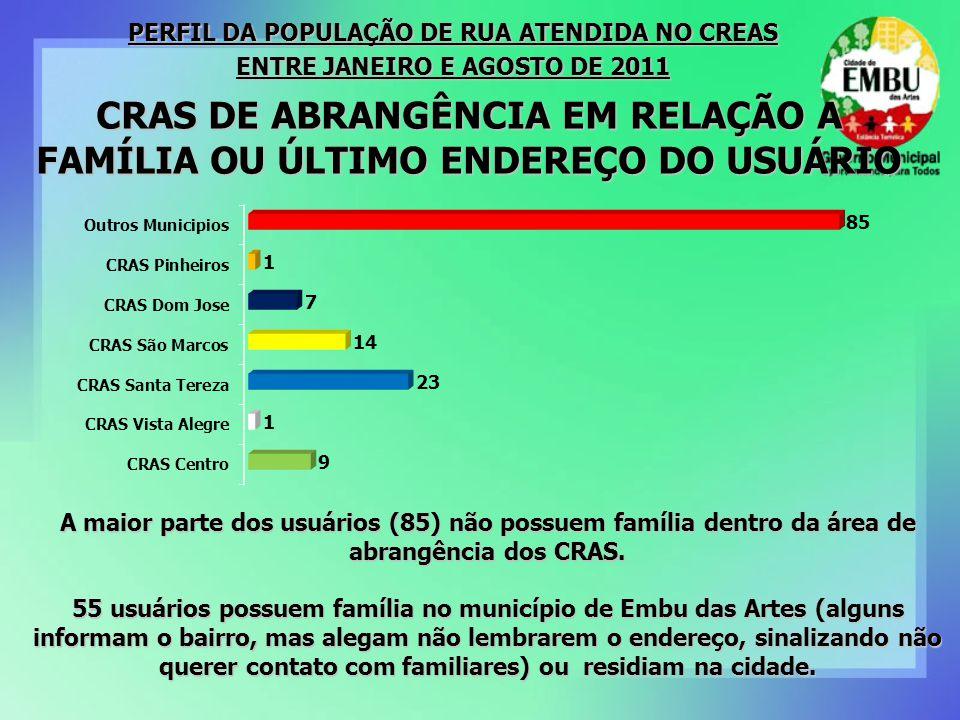 CRAS DE ABRANGÊNCIA EM RELAÇÃO A FAMÍLIA OU ÚLTIMO ENDEREÇO DO USUÁRIO A maior parte dos usuários (85) não possuem família dentro da área de abrangência dos CRAS.