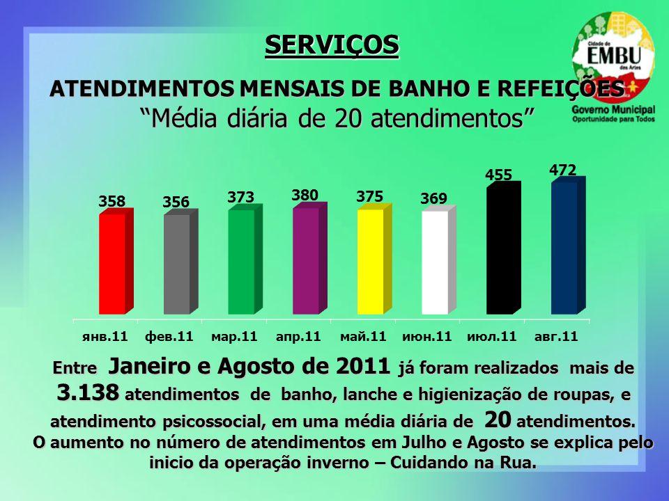 SERVIÇOS ATENDIMENTOS MENSAIS DE BANHO E REFEIÇÕES Entre Janeiro e Agosto de 2011 já foram realizados mais de 3.138 atendimentos de banho, lanche e hi