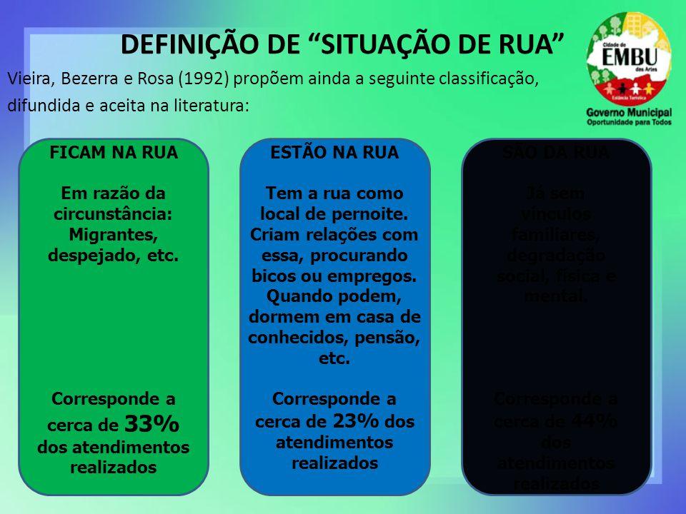 DEFINIÇÃO DE SITUAÇÃO DE RUA Vieira, Bezerra e Rosa (1992) propõem ainda a seguinte classificação, difundida e aceita na literatura: FICAM NA RUA Em razão da circunstância: Migrantes, despejado, etc.