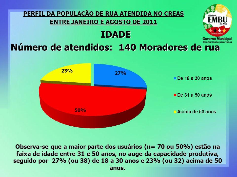PERFIL DA POPULAÇÃO DE RUA ATENDIDA NO CREAS ENTRE JANEIRO E AGOSTO DE 2011 Número de atendidos: 140 Moradores de rua IDADE Observa-se que a maior parte dos usuários (n= 70 ou 50%) estão na faixa de idade entre 31 e 50 anos, no auge da capacidade produtiva, seguido por 27% (ou 38) de 18 a 30 anos e 23% (ou 32) acima de 50 anos.