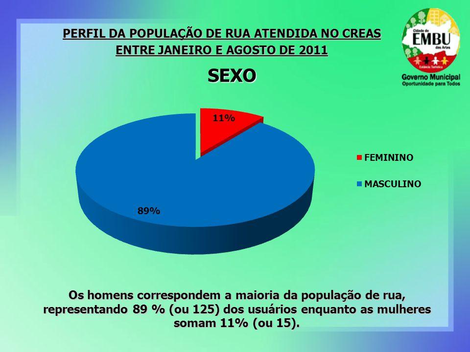 SEXO Os homens correspondem a maioria da população de rua, representando 89 % (ou 125) dos usuários enquanto as mulheres somam 11% (ou 15). PERFIL DA