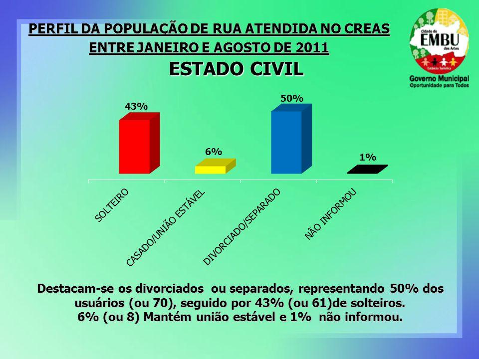 REGIÃO DE ORIGEM Quanto a região de origem, 54% (ou 74) pertencem a região sudeste, sendo boa parte do interior, litoral e região metropolitana de São Paulo, seguido por 29% (ou 42) do Nordeste; 8% (ou 12) do Sul e 4% (ou 5) da região Norte.