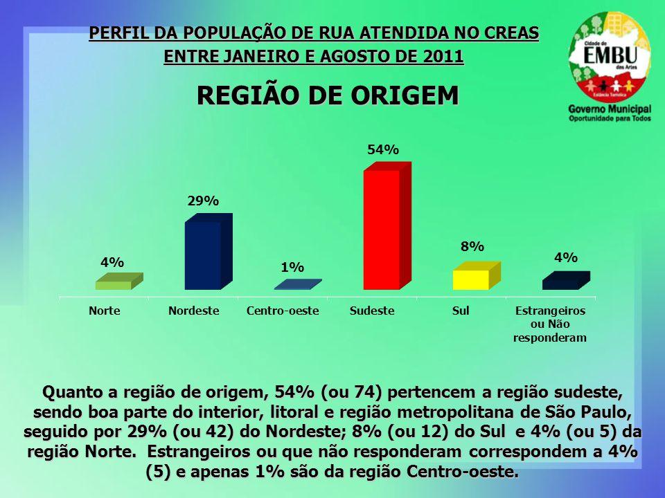 REGIÃO DE ORIGEM Quanto a região de origem, 54% (ou 74) pertencem a região sudeste, sendo boa parte do interior, litoral e região metropolitana de São