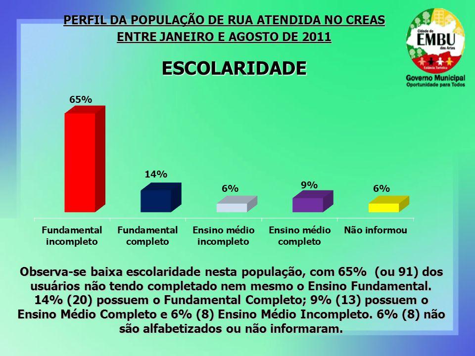 Observa-se baixa escolaridade nesta população, com 65% (ou 91) dos usuários não tendo completado nem mesmo o Ensino Fundamental.