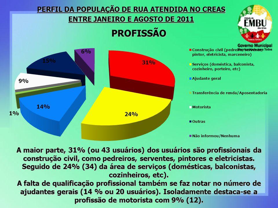 A maior parte, 31% (ou 43 usuários) dos usuários são profissionais da construção civil, como pedreiros, serventes, pintores e eletricistas.