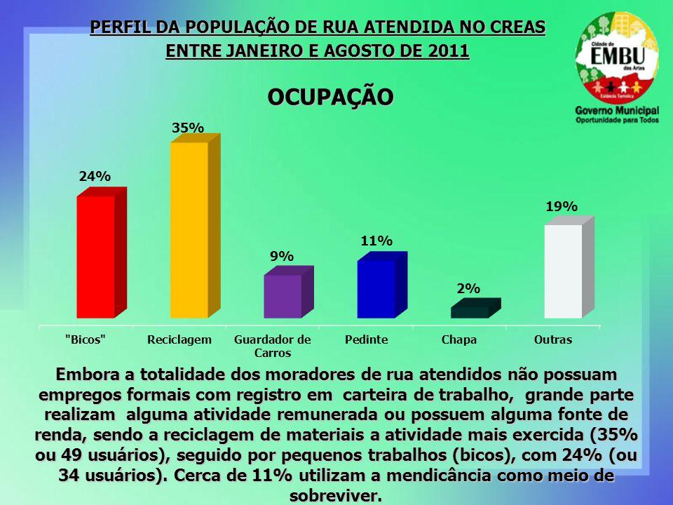OCUPAÇÃO Embora a totalidade dos moradores de rua atendidos não possuam empregos formais com registro em carteira de trabalho, grande parte realizam a