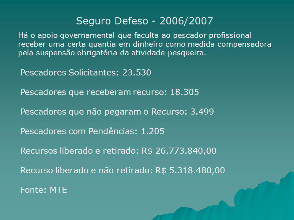 Pescadores Solicitantes: 23.530 Pescadores que receberam recurso: 18.305 Pescadores que não pegaram o Recurso: 3.499 Pescadores com Pendências: 1.205