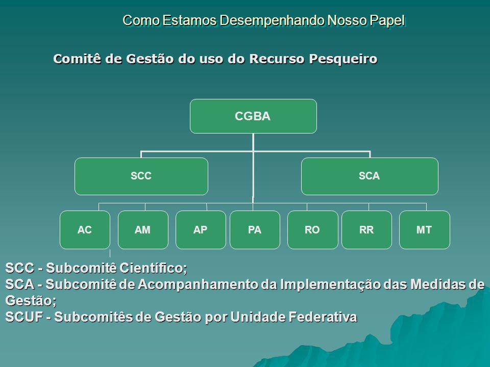 Como Estamos Desempenhando Nosso Papel CGBA SCC AP SCA MTPARORRACAM SCC - Subcomitê Científico; SCA - Subcomitê de Acompanhamento da Implementação das