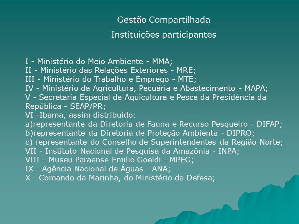 Gestão Compartilhada Instituições participantes I - Ministério do Meio Ambiente - MMA; II - Ministério das Relações Exteriores - MRE; III - Ministério