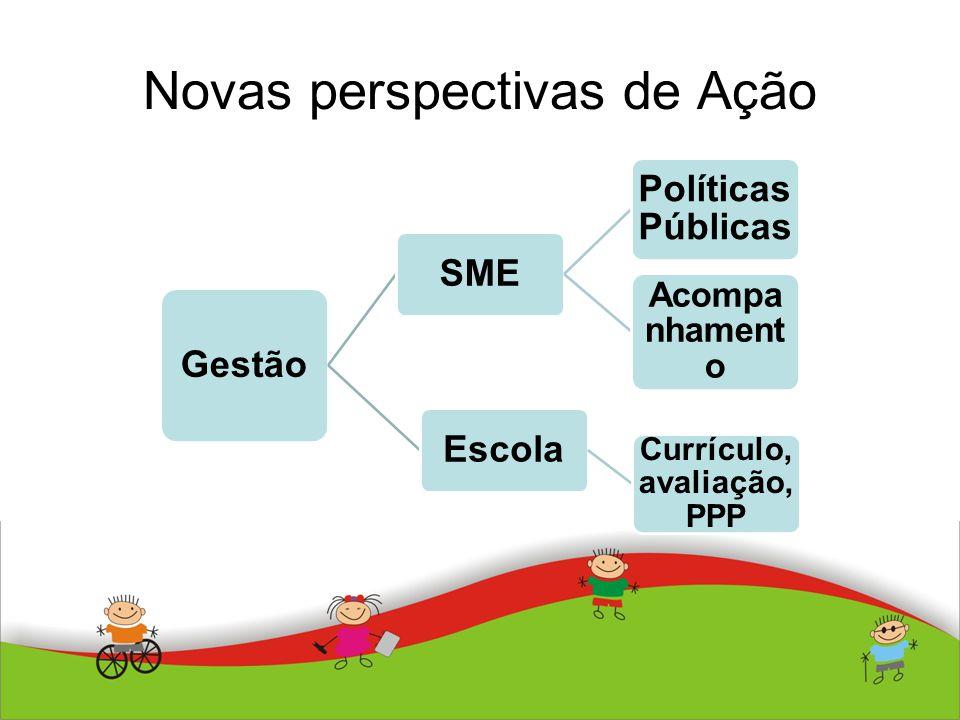 Novas perspectivas de Ação Gestão SME Políticas Públicas Acompa nhament o Escola Currículo, avaliação, PPP