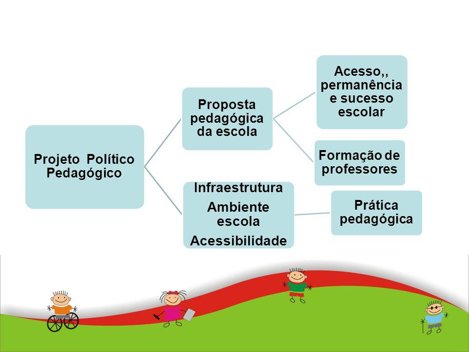 Projeto Político Pedagógico Proposta pedagógica da escola Acesso,, permanência e sucesso escolar Formação de professores Infraestrutura Ambiente escol