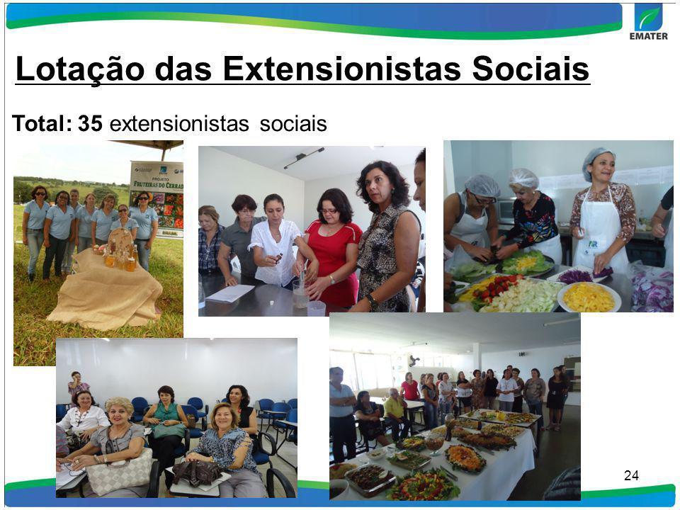 24 Total: 35 extensionistas sociais Lotação das Extensionistas Sociais