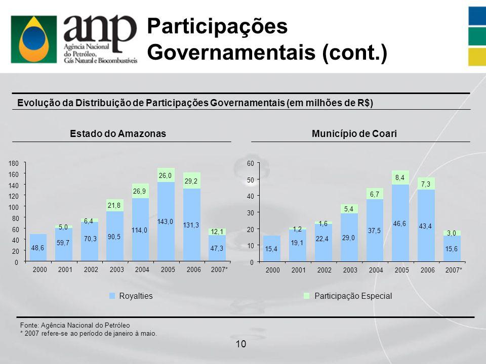 10 Participações Governamentais (cont.) Evolução da Distribuição de Participações Governamentais (em milhões de R$) Fonte: Agência Nacional do Petróle
