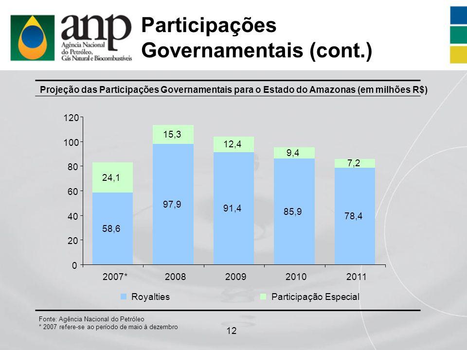 12 Participações Governamentais (cont.) Projeção das Participações Governamentais para o Estado do Amazonas (em milhões R$) Fonte: Agência Nacional do
