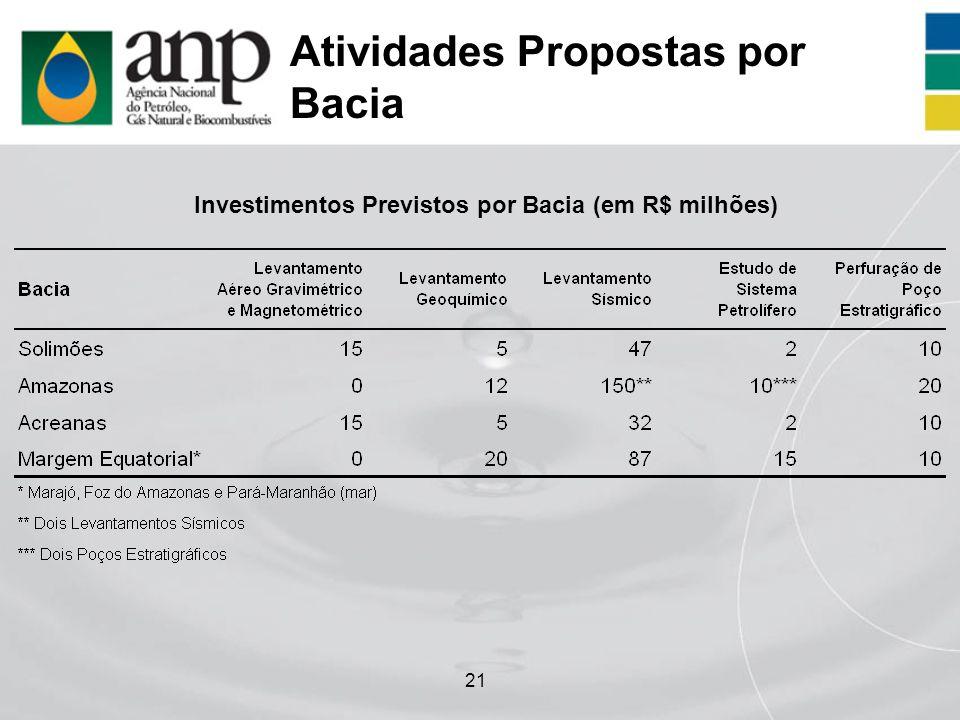 21 Atividades Propostas por Bacia Investimentos Previstos por Bacia (em R$ milhões)