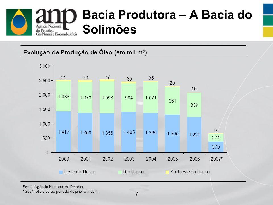 8 Bacia Produtora – A Bacia do Solimões (cont.) Evolução da Produção de Gás (em milhões de m 3 ) Fonte: Agência Nacional do Petróleo * 2007 refere-se ao período de janeiro à abril.