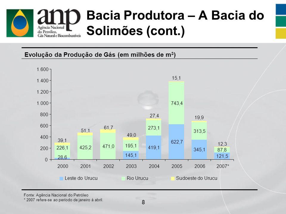 8 Bacia Produtora – A Bacia do Solimões (cont.) Evolução da Produção de Gás (em milhões de m 3 ) Fonte: Agência Nacional do Petróleo * 2007 refere-se