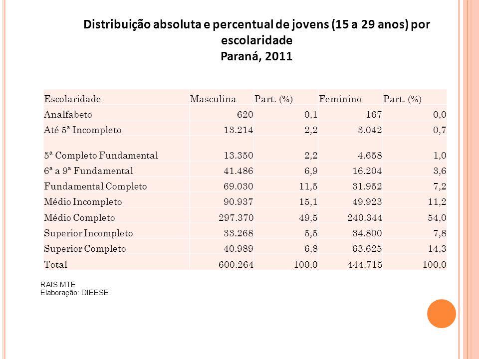 Distribuição absoluta e percentual de jovens (15 a 29 anos) por escolaridade Paraná, 2011 EscolaridadeMasculinaPart. (%)FemininoPart. (%) Analfabeto62