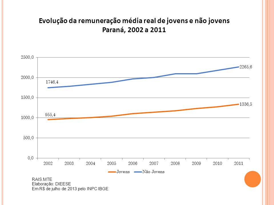 Evolução da remuneração média real de jovens e não jovens Paraná, 2002 a 2011 RAIS.MTE Elaboração: DIEESE Em R$ de julho de 2013 pelo INPC IBGE